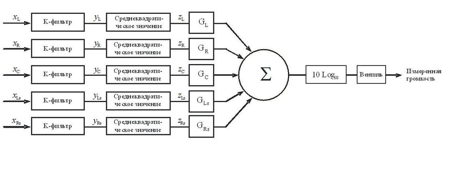 Рис.1. Упрощенная блок-схема алгоритма многоканального измерения громкости.