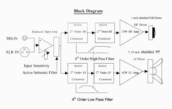 Блок-схема двухполосного