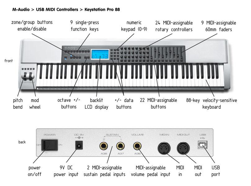 USB-MIDI интерфейс.